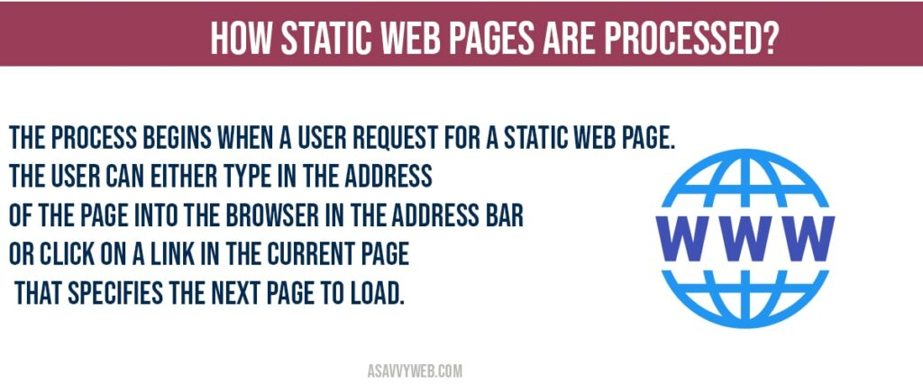 How Static Web Pages are Processed?