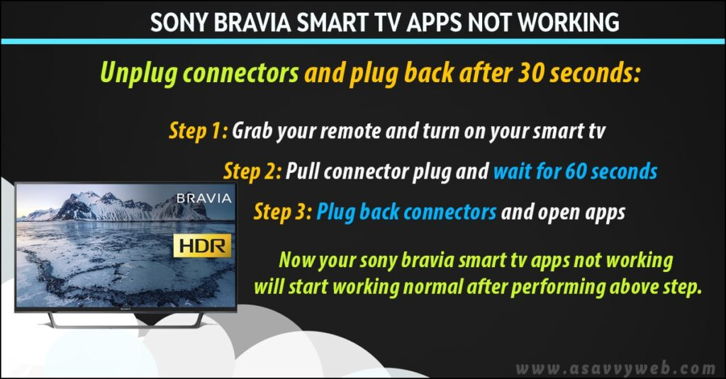 unplug power connectors and fix sony bravia apps not working